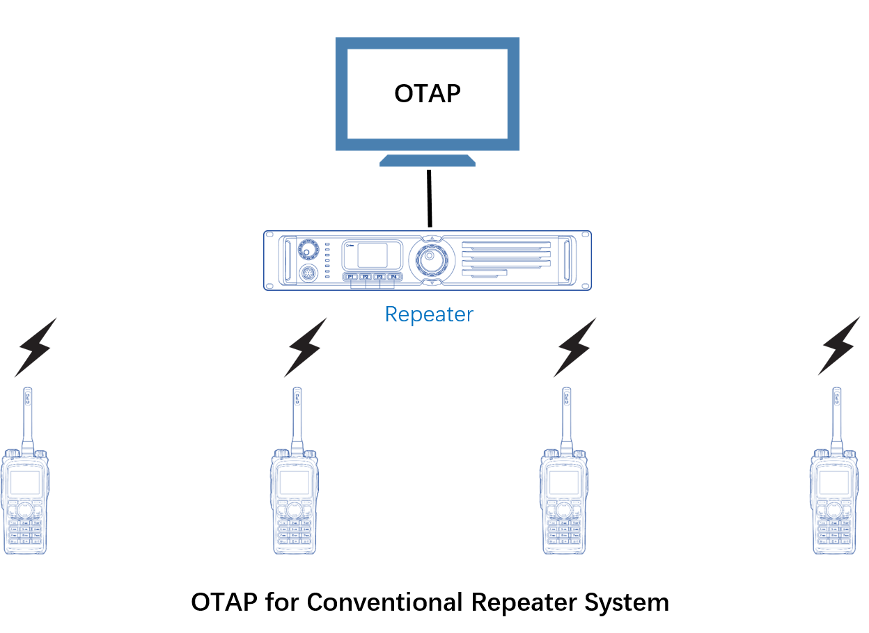 OTAP-for-Conventional-Repeater-System.png#asset:13448